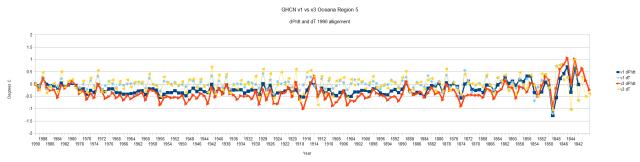 GHCN v1 vs v3 Region 5 Oceana