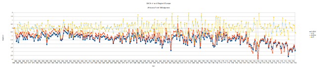 GHCN v1 vs v3 Region 6 Europe