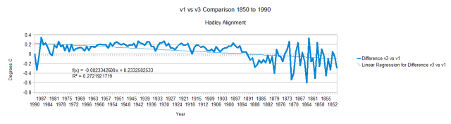 GHCN v1 vs v3 Hadley 1850 1990 Alignment