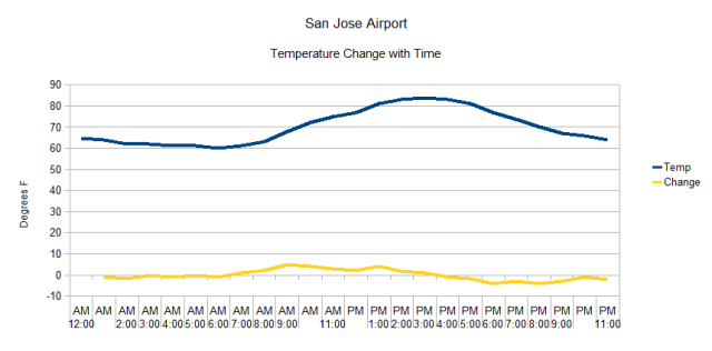 SJ Intl Airport Temps vs Time Quasi Random date