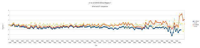 GHCN v1 vs v3 Region 1 Africa