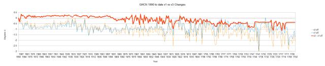 GHCN v1 vs v3 Global