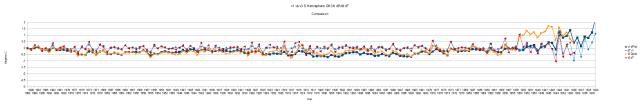 v1 vs v3 GHCN Southern Hemisphere 1990 Alignment