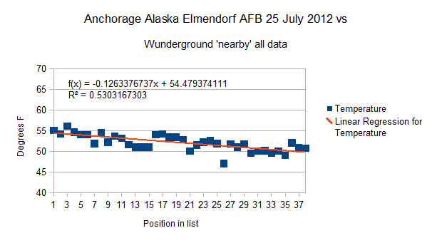 Anchorage Alaska Elmendorf AFB all data 25 July 2012
