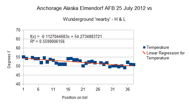 Anchorage Alaska Elmendorf AFB -HL 25 July 2012