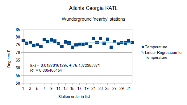 Atlanta Ga KATL  vs Wunder-nearby all data 25 July 2012