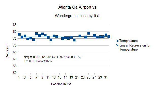 Atlanta Ga KATL -HL 25 July 2012 vs Wunder-nearby stations