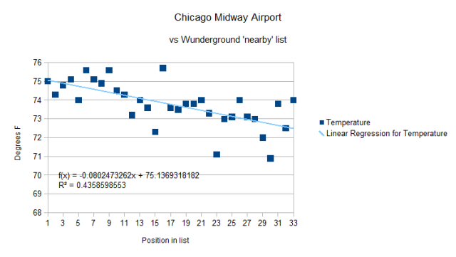 Chicago Midway vs Wunder-nearby all data 25 July 2012