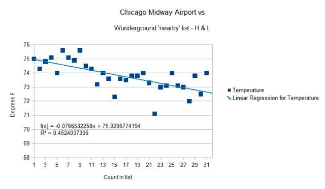Chicago Midway minus H & L outliers vs Wunder-nearby list 25 July 2012