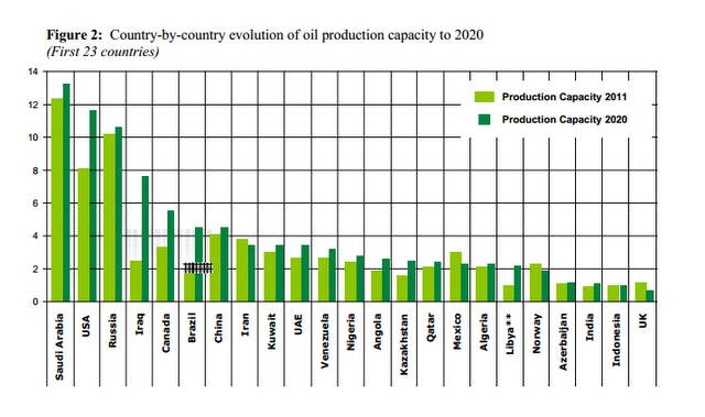Oil Production now to 2020