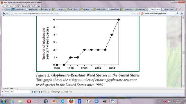 Glyphosate Resistance Rates
