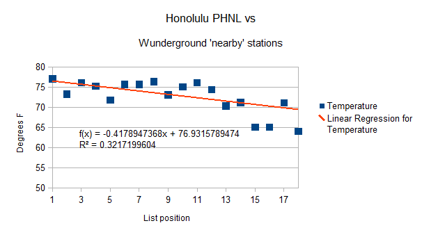 Honolulu Hawaii PHNL all data compared to 'nearby' stations 25 July 2012