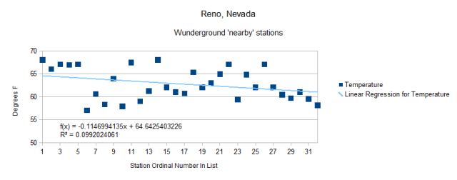 Reno Nevada Airport vs Wundergound 'nearby' stations 25 July 2012