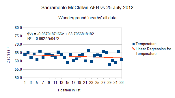 Sacramento California,  McClellan AFB 25 July 2012 all data