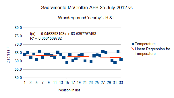 Sacramento California,  McClellan AFB -High and Low  25 July 2012