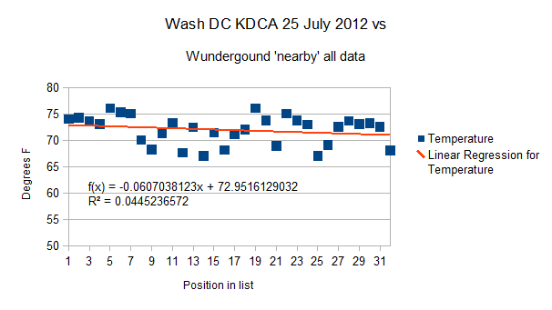 Washington DC KDCA all data 25 July 2012 'nearby' stations