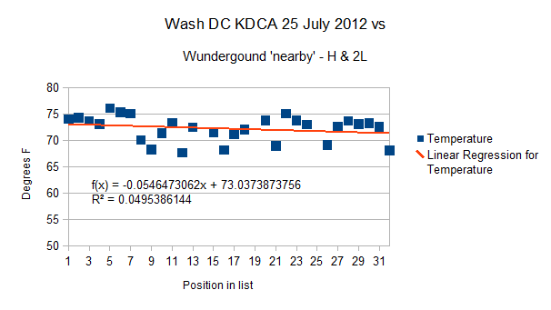 Wash DC KDCA -High and - 2 Lows 25 July 2012 for 'nearby' stations
