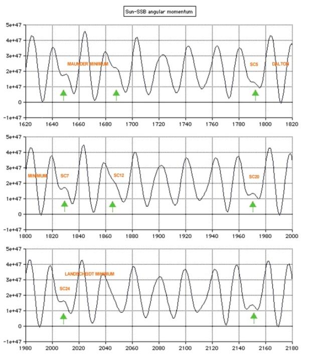 Solar Angular Momentum 1620 to 2180