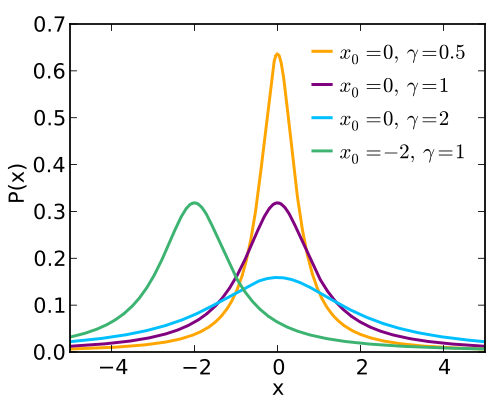 Cauchy / Lorentz Distribution
