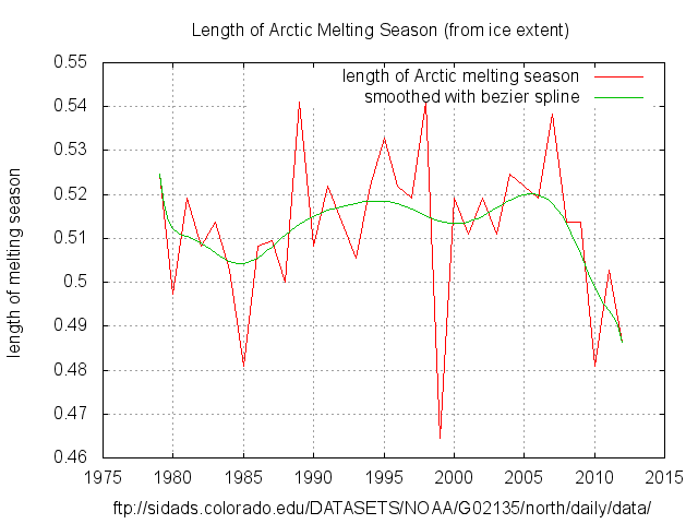 Length of Arctic Melt Season