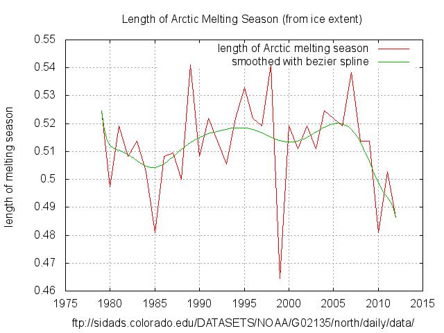 Length of Arctic Melt Season