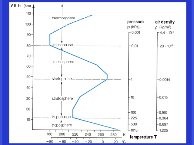 Atmosphere Temperature Pressure profile