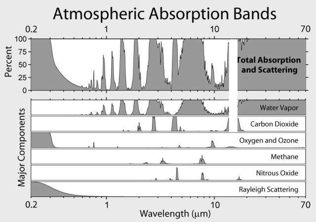 Atmospheric Absorption Bands CO2 Saturated removed