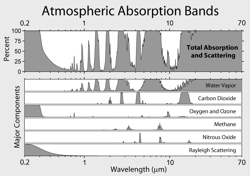 Atmospheric Absorption Bands