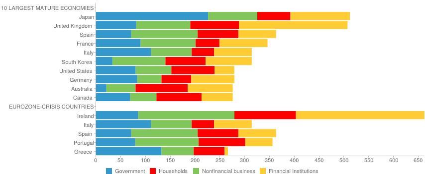 Countries Percentage Debt
