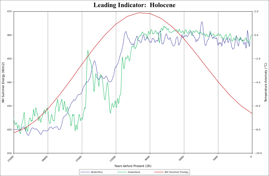 Watts as Leading Indicator of cold