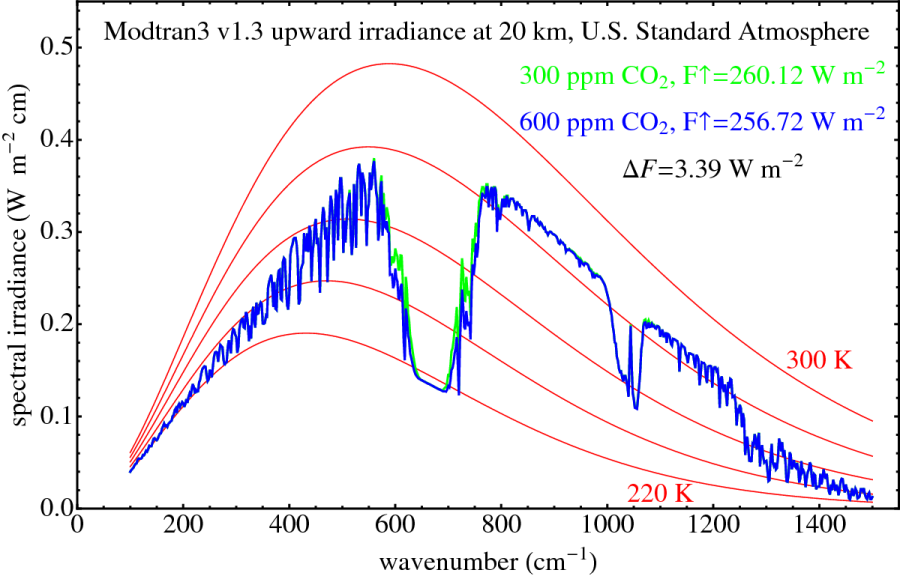 Modtran Radiative Forcing on CO2 Double