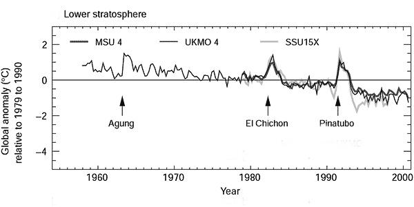Stratosphere Anomaly