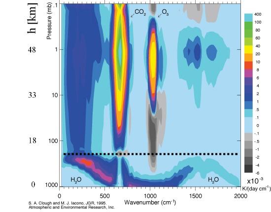 Stratosphere radiation by species