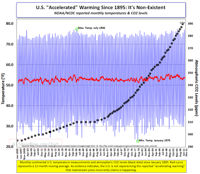 D.B. Stealey CO2 vs USA Temperature Graph