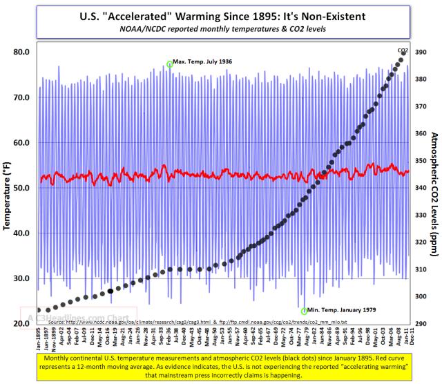 D.B. Stealey CO2 vs USA Temperature Graph