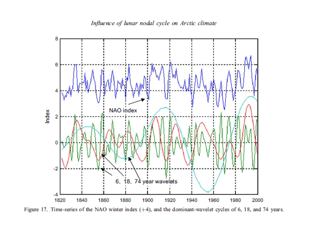 Lunar Nodal Influence on Arctic Climate