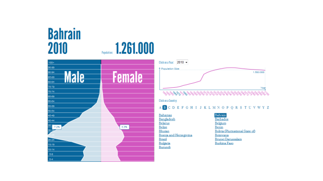 Bahrain Population Pyramid