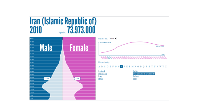 Iran Population Pyramid