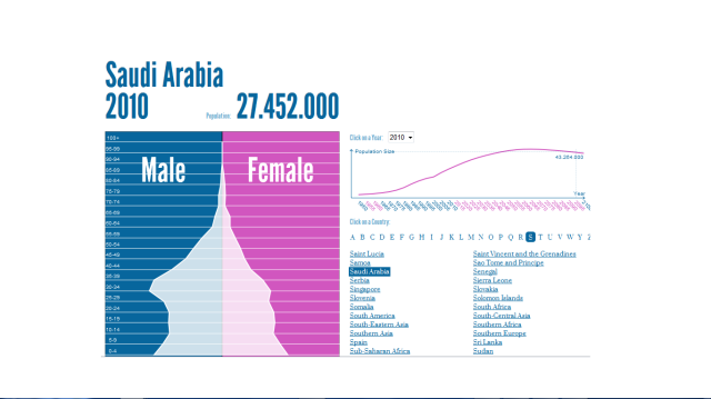 Saudi Arabia Population Pyramid