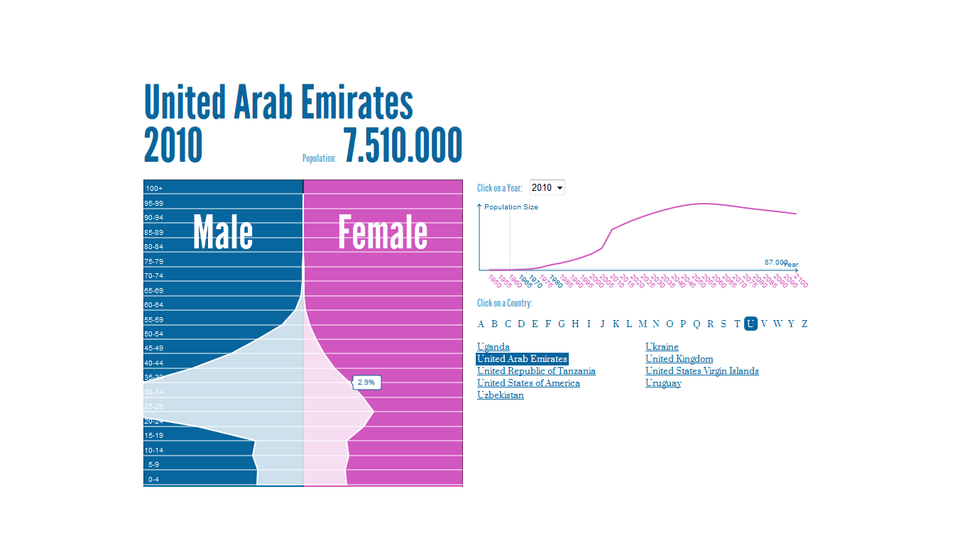 UAE Population Pyramid