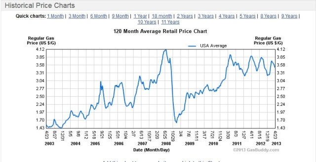 USA 10 year gasoline prices