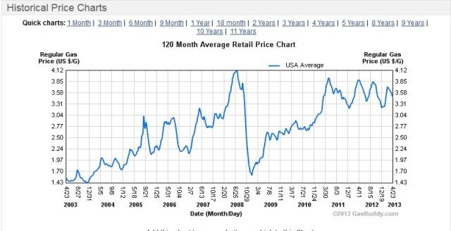 USA 10 year gasoline prices
