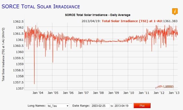 SORCE data from Colorado U. LISIRD