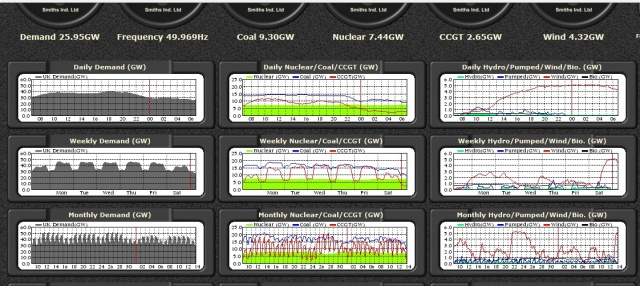 UK Electricity Dashboard