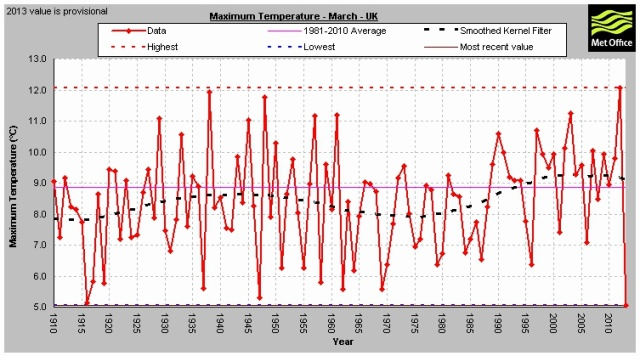 UK Plot of temperatures in March over the years