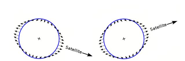 Tidal Force at 18.5 degree lunar excursion, 37 degree total range.