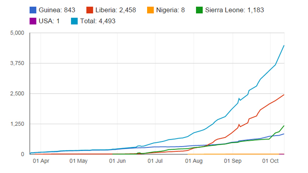 Growth of Ebola