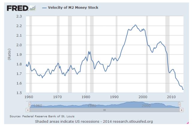 Velocity Of Money 2014