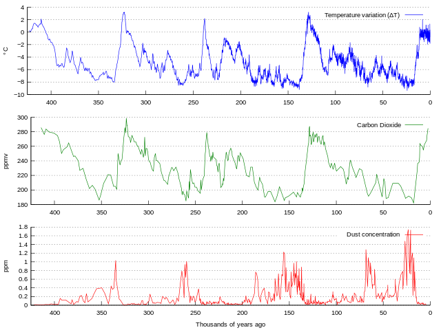 Vostok Petit Ice Core showing Ice Age Pattern