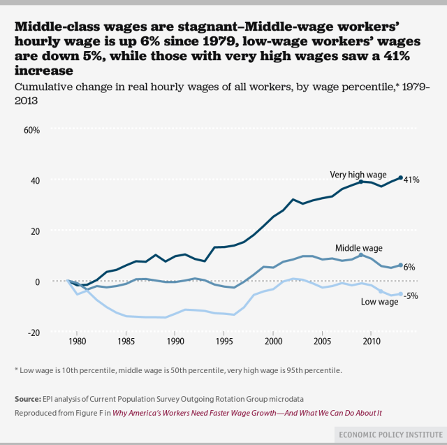 EPI Wage Growth